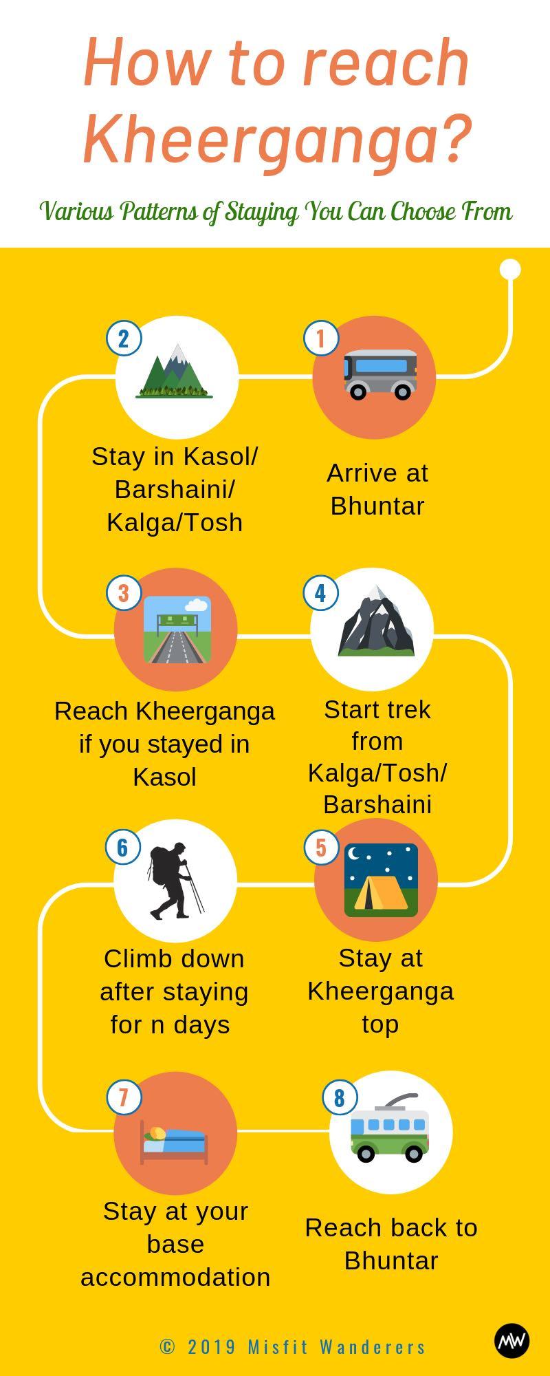 Kheerganga: Everything You Need To Know Before You Go 1